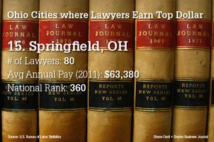 Slideshow: Average lawyer pay in 15 Ohio cities