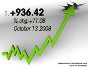 October 13, 2008 was the No. 1 best day for the Dow.