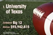 University of Texas is the No. 1 richest college football team of 2011.