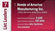 Honda of America Manufacturing Inc. is the No. 1 Dayton-area manufacturing company.