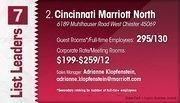 Cincinnati Marriott North is the No. 2 Dayton-area hotel.