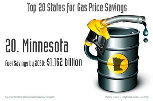 Ohio is one of the top states for gas price savings expected from new fuel-efficiency standards President Barack Obama has ordered to be implemented, according to a report this past week by the Natural Resources Defense Council.