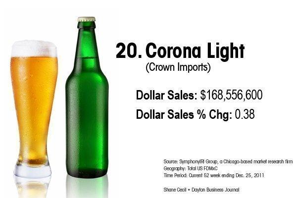 20. Corona Light