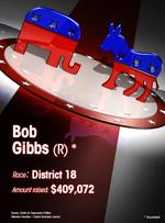Slideshow: Ohio Congressional fundraising by candidates