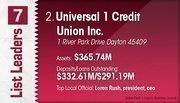 Universal 1 Credit Union Inc. is the No. 2 Dayton-area credit union.