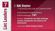 NAI Dayton is the No. 2 Dayton-area commercial real estate firm.