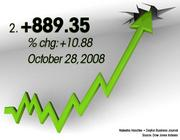 October 28, 2008 was the No. 2 best day for the Dow.