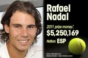 Rafael Nadal is ranked No. 2 for total prize money.
