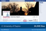 University of Dayton's Facebook page strives to be informative, focusing on university initiatives with frequent mentions of the activities of famous alumni.