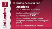 Henkle Schueler and Associates is the No. 3 Dayton-area commercial real estate firm.