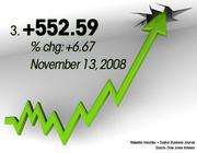 November 13, 2008 was the No. 3 best day for the Dow.