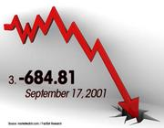 September 17, 2001 was the No. 3 worst day for the Dow.
