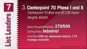 Centerpoint 70 Phase I and II is the No. 3 Dayton-area industrial park.