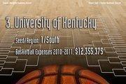 3. University of Kentucky