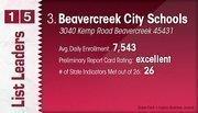 Beavercreek City Schools is the No. 3 Dayton-area public school district.