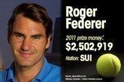 Roger Federer is ranked No. 3 for total prize money.