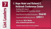 Hope Hotel and Richard C. Holbrook Conference Center is the No. 4 Dayton-area hotel.