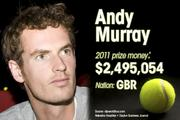 Andy Murray is ranked No. 4 for total prize money.