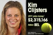 Kim Clijsters is ranked No. 4 for total prize money.