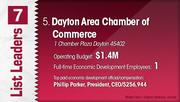 Dayton Area Chamber of Commerce is the No. 5 Dayton-area economic development group.