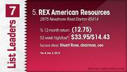 REX American Resources is the No. 5 Dayton-area stock.