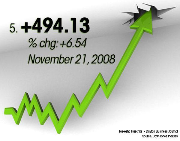 November 21, 2008 was the No. 5 best day for the Dow.