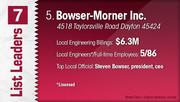 Bowser-Morner Inc. is the No. 5 Dayton-area engineering firm.