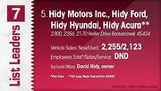 Hidy Motors Inc., Hidy Ford, Hidy Hyundai, Hidy Acura is the No. 5 Dayton-area vehicle dealership.