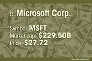 Microsoft Corp. is the No. 5 most valuable company.