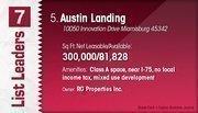 Austin Landing is the No. 5 Dayton-area suburban office center.