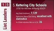 Kettering City Schools is the No. 5 Dayton-area public school district.