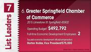 Greater Springfield Chamber of Commerce is the No. 6 Dayton-area economic development group.