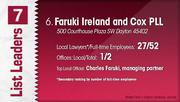 Faruki Ireland and Cox PLL is the No. 6 Dayton-area law firm.