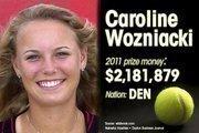 Caroline Wozniacki is ranked No. 6 for total prize money.