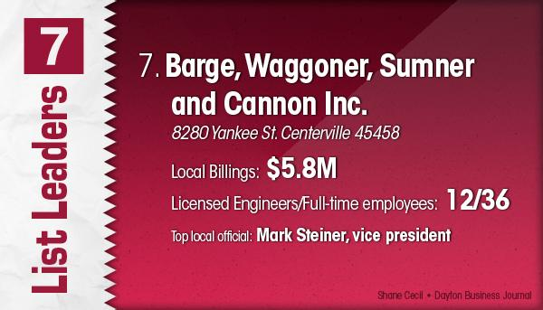 Barge, Waggoner, Sumner and Cannon Inc. is the No. 7 Dayton-area engineering firm.