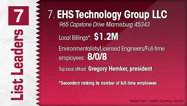 EHS Technology Group LLC is the No. 7 Dayton-area environmental engineering firm.