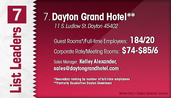 Dayton Grand Hotel is the No. 7 Dayton-area hotel.