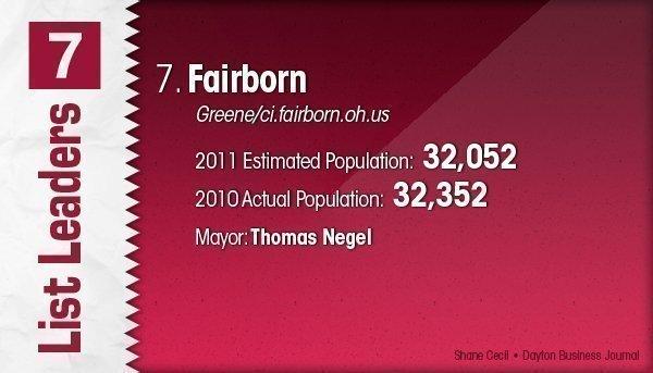 Fairborn is the No. 7 Dayton-area municipality.