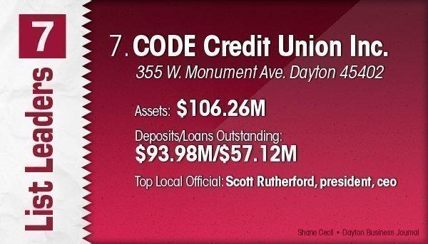 CODE Credit Union Inc. is the No. 7 Dayton-area credit union.