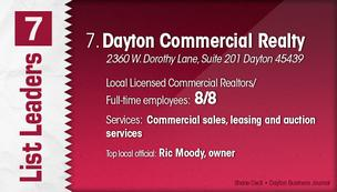 Dayton Commercial Realty is the No. 7 Dayton-area commercial real estate firm.