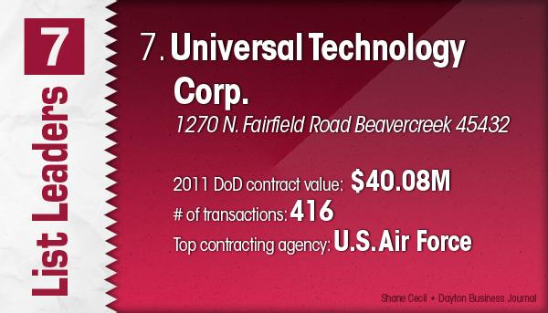 Universal Technology Corp. is the No. 7 Dayton-area U.S. Department of Defense contractor.