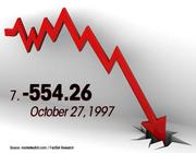 October 27, 1997 was the No. 7 worst day for the Dow.