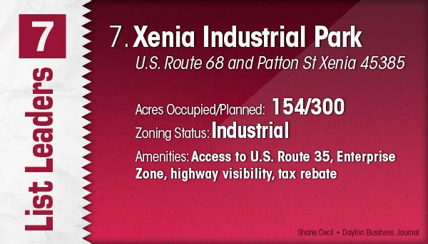 Xenia Industrial Park is the No. 7 Dayton-area industrial park.