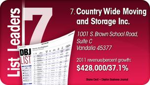 Country Wide Moving and Storage Inc. is the No. 7 Dayton-area fastest-growing company.