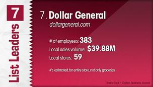 Dollar General is the No. 7 Dayton-area grocery store.