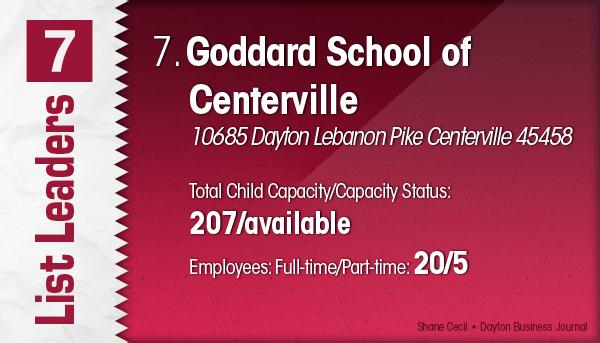 Goddard School of Centerville is the No. 7 Dayton-area child care centers.