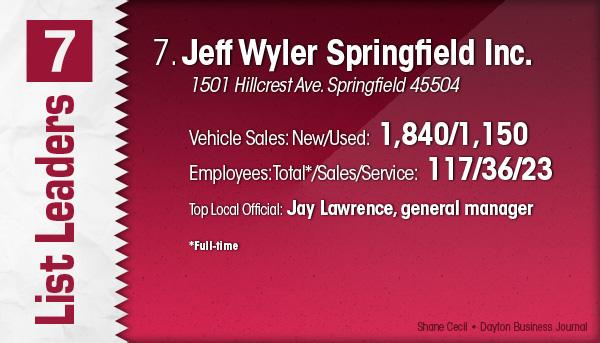 Jeff Wyler Springfield Inc. is the No. 7 Dayton-area vehicle dealership.