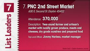 PNC 2nd Street Market is the No. 7 Dayton-area attraction.