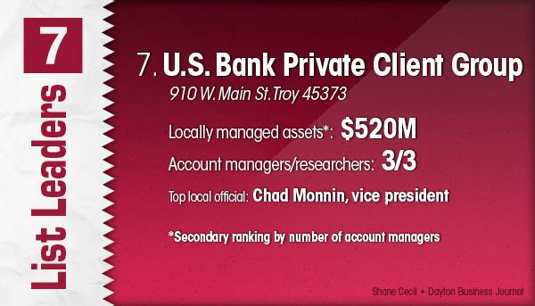 U.S. Bank Private Client Group is the No. 7 Dayton-area money management firm.