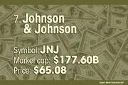 Johnson & Johnson is the No. 7 most valuable company.